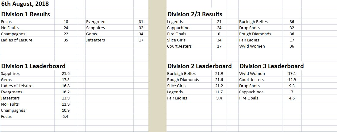 Monday results 682018