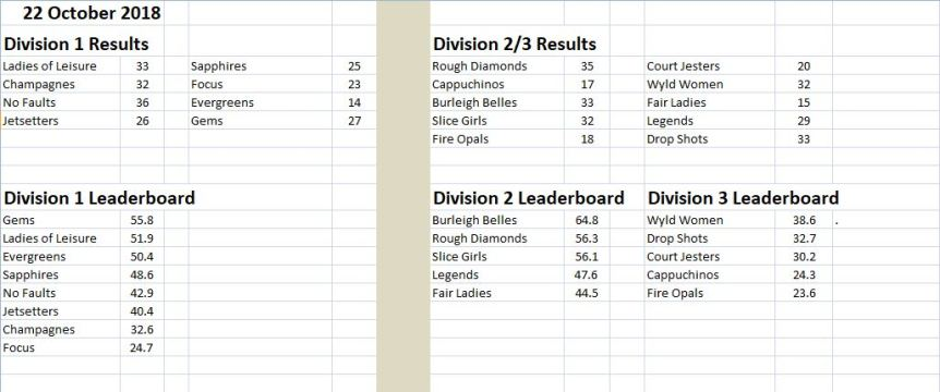 Monday results 221018