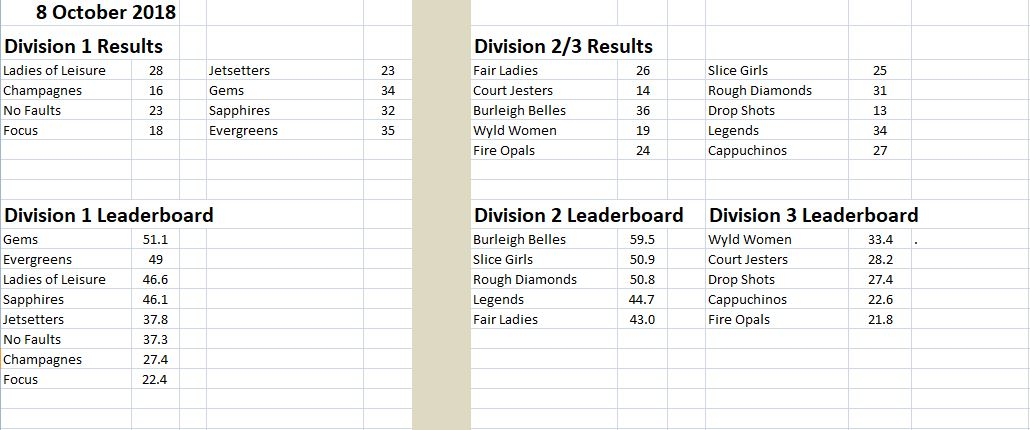 Monday results 8102018