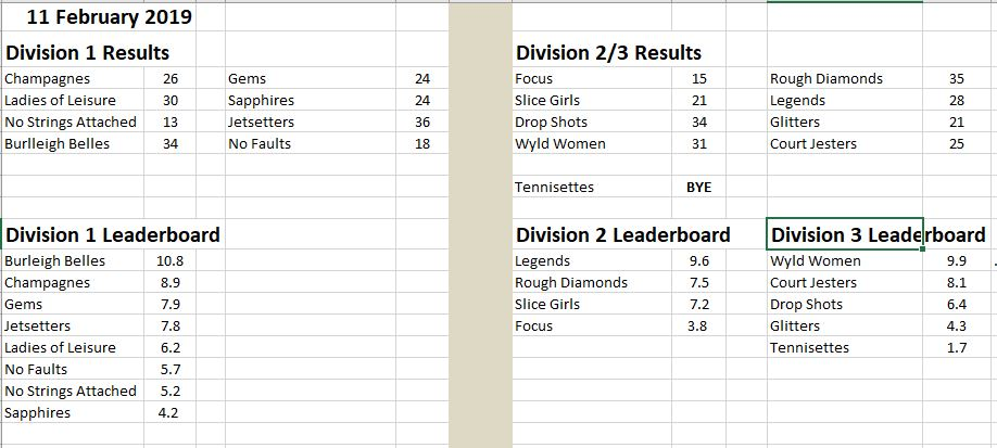 results 11th Feb 2019