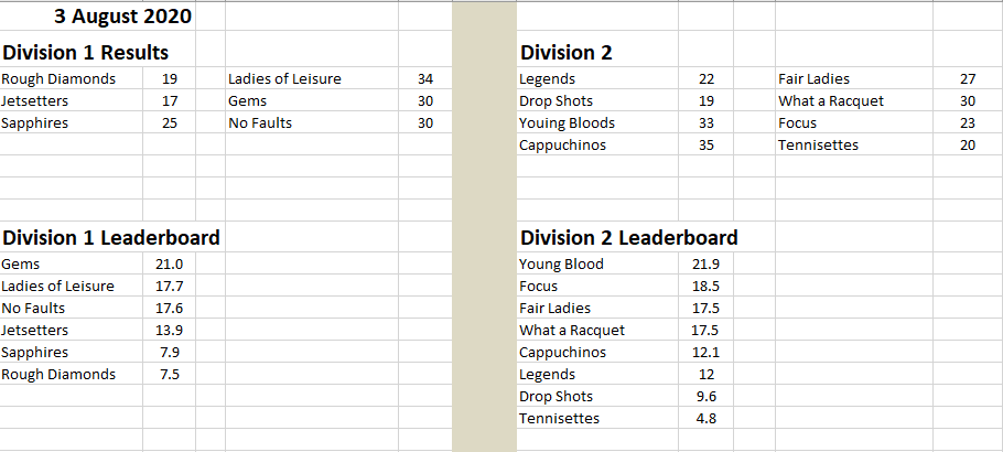 Results 3rd Aug 2020